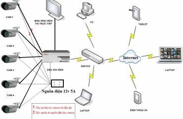 Quy trình lắp đặt camera Analog